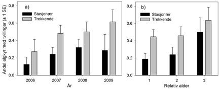 Figur 2. a) Årlig tvillingrate (± 1 standardfeil) for stasjonære (svarte stolper) og trekkende (grå stolper) elgkyr. b) Årlig tvillingrate (± 1 standardfeil) i forhold til kyrenes relative alder, dvs. alder siden merking (merkeår = relativ alder 1).